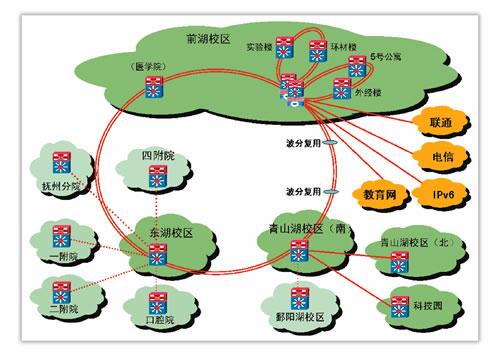 南昌大学校园网拓扑结构