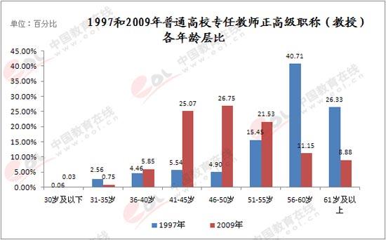 图2.6-4:1997和2009年普通高校专任教师正高级职称(教授)各年龄层比重对比   如图2.6-3和2.6-4所示,1997年全国普通高等院校专任教师中,正高级职称(教授)主要分布在56岁以上,占到正高级职称总数的67.04%;而到2009年,正高级职称(教授)主要分布在41-55岁之间,占到正高级职称总数的73.