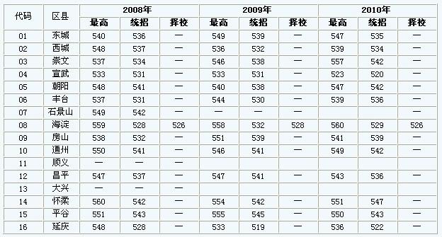 2010广大附中录取分数线