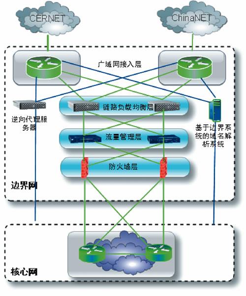 中山大学校园网边界网拓扑图
