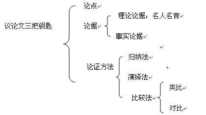 韩旺辰教授:论点,论据,论证是《大学语文》议论文考试的重点,也是