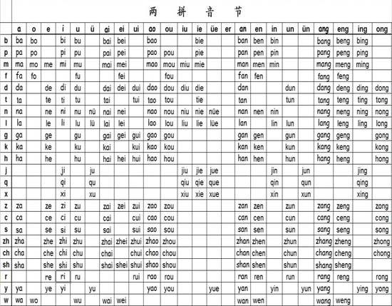 汉语拼音音节发音表