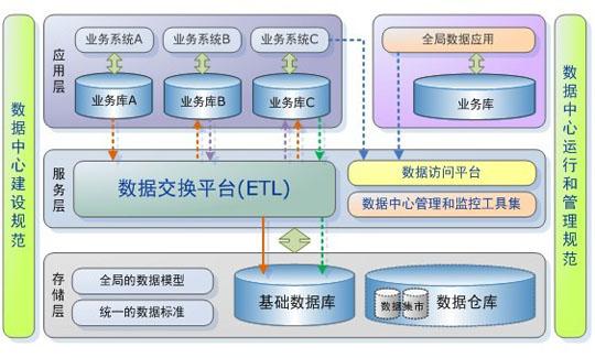 存储层:包括基础数据库和数据仓库的建设