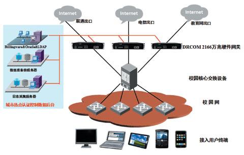 吉林大学:六招高效管理校园网
