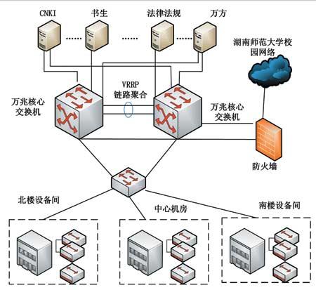 湖南省高校数字图书馆网络拓扑