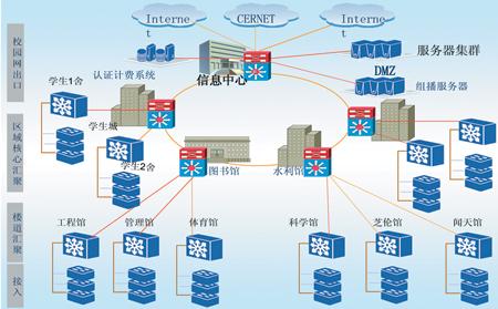 校园网的网络拓扑结构通常为四层结构:出口核心汇聚