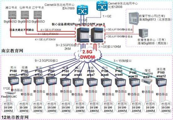 江苏省教育网主要数据及拓扑图
