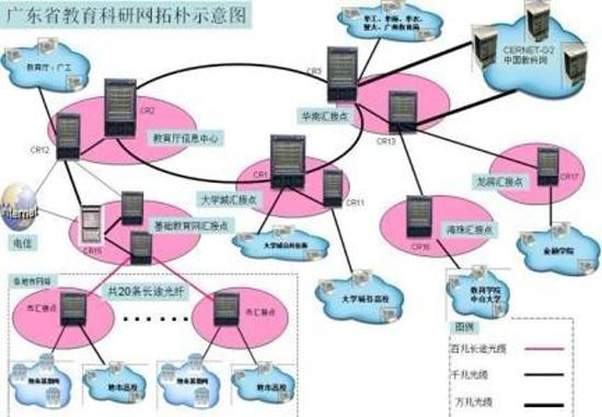 广东省教育网主要数据及拓扑图