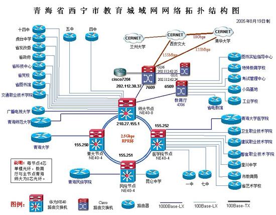西宁市教育网主要数据及拓扑图
