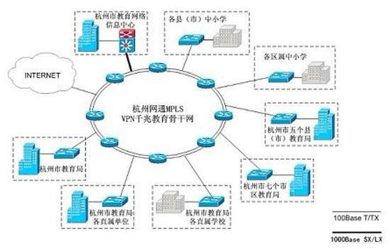杭州市教育网主要数据及拓扑图