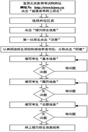 北京集体户口迁出流程