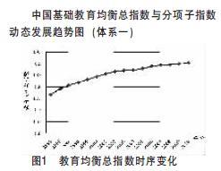 中国基础教育均衡发展报告