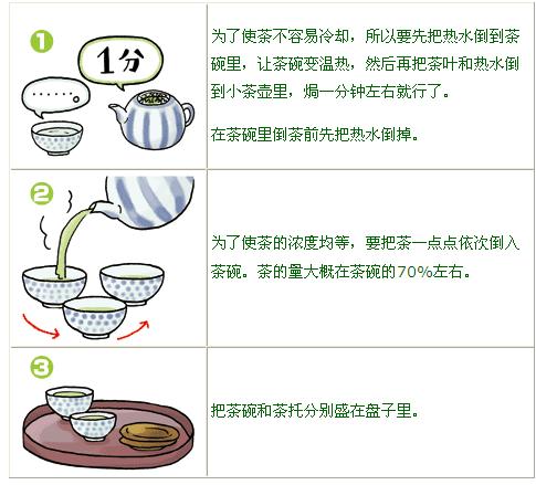泡茶的步骤和方法