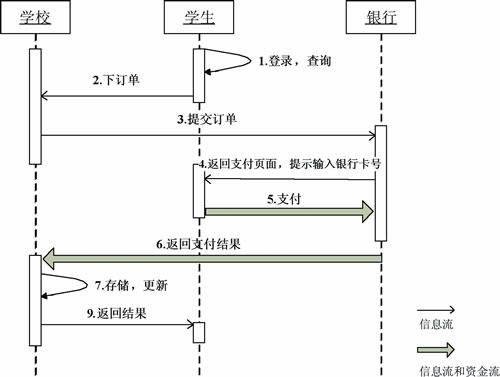 北京大学:网上支付平台简化财务管理