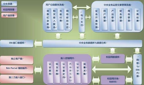 系统逻辑结构