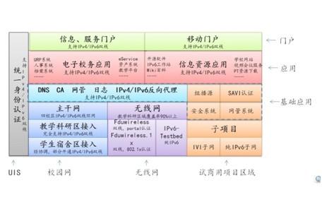 复旦大学校园网IPv6技术升级图片
