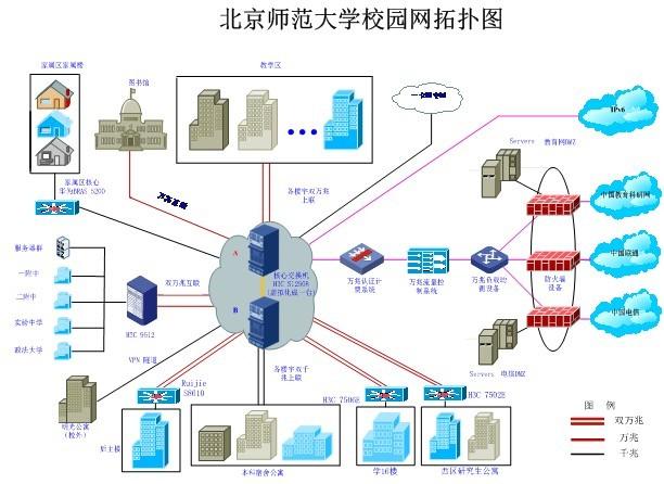 北京师范大学校园网ipv6技术升级