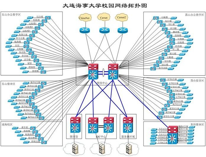大连海事大学IPv6校园网技术升级图片