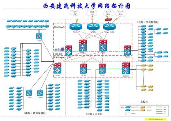 西安建筑科技大学校园网拓扑结构图
