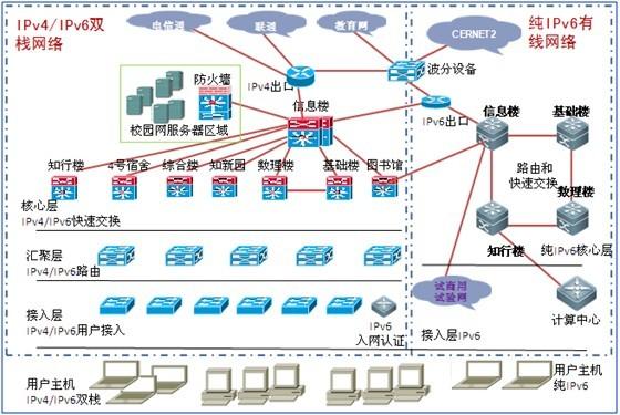 北京工业大学校园网IPv6技术升级图片