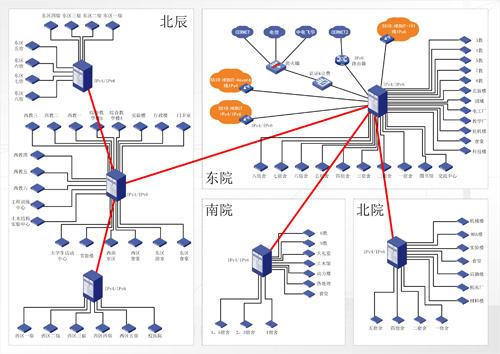 河北工业大学ipv6校园网拓扑图