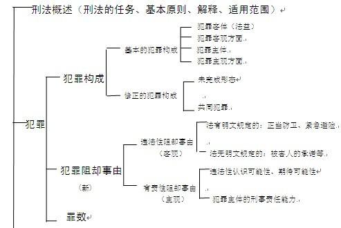 知识梳理结构图