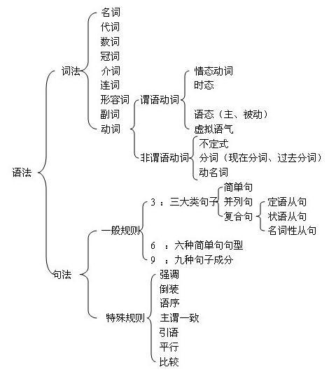 语法结构图之后再展示