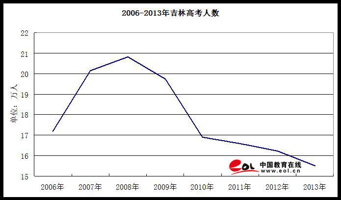 中国各省面积人口_2013全国各省人口数量