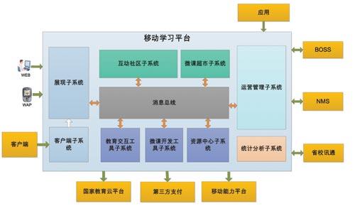 移动学习平台的总体结构如图2