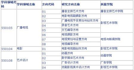 中国传媒大学2007年在职艺术硕士招生简章