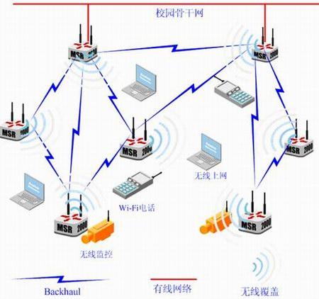 网络拓扑   厦门大学海韵校区无线mesh组网的拓扑结构如下图