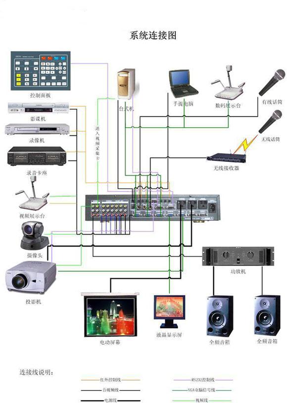 多媒体电教室设计方案和工程