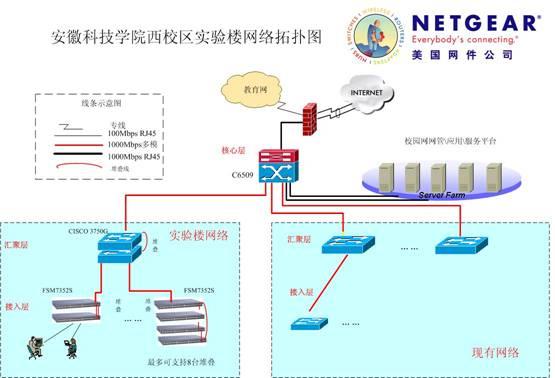 园区网络拓扑结构图