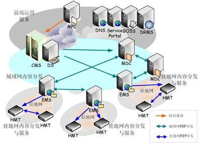 二层p2p网络结构图