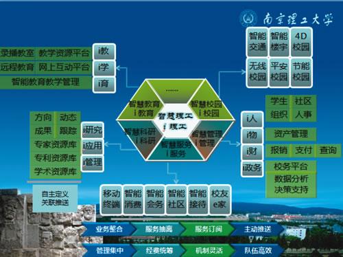 南京理工大学 智慧校园实现 智慧 服务图片