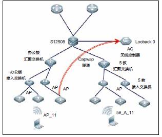 海南大学校园无线网络采用无线控制器+ 瘦ap 模式