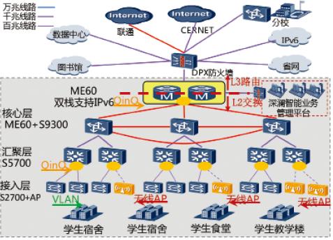大学校园网拓扑结构图