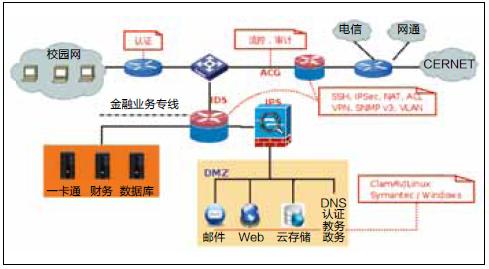核心数据中心结构