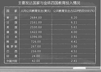 gdp增长率 甘肃省安全教育平台 中国教育投入占gdp