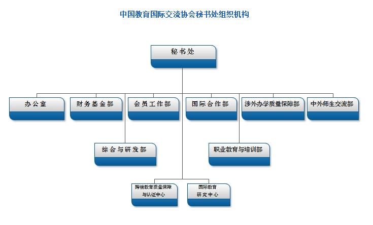 中国教育国际交流协会:秘书处组织机构