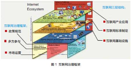 完善法律法规构建互联网治理新体系