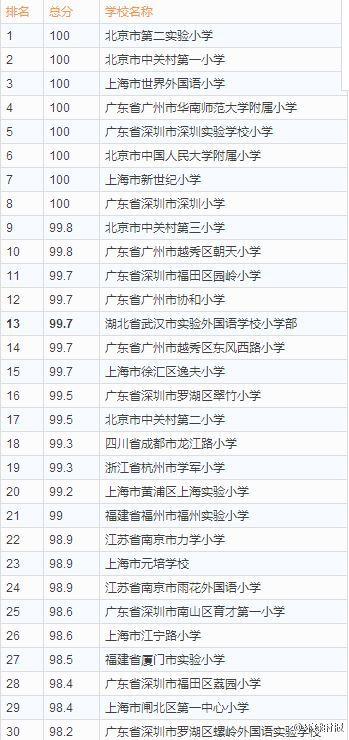美国评中国小学:2014中国最佳小学500强榜单出炉