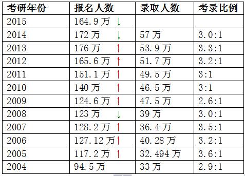 2014-2015年全国硕士研究生报录比
