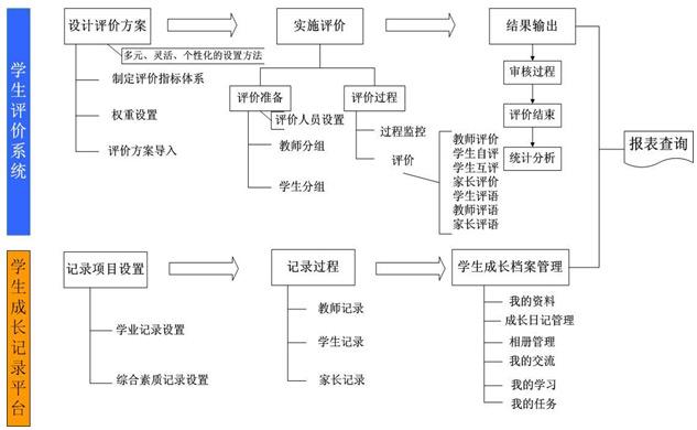 考核程序步骤
