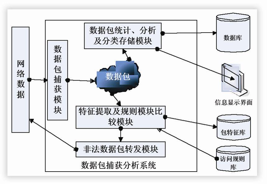 数据包捕获分析子系统