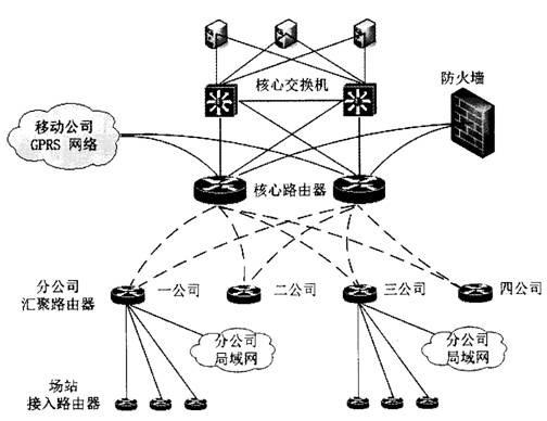 [问题2](8分)   设计人员通过需求分析,认为公交集团企业网络主要由三级局域网络互连而成,这三级局域网络分别为集团总部的核心局域网、分公司局域网、场站局域网。公交集团企业网络将通过路由设备连接这些局域网,以便于承载整个集团的各类应用。   在需求分析阶段应用分析的基础上,设计人员获取了如下的信息:   车辆监控调度应用从移动公司网络获取车辆数据流,在集团局域网存储,分发至四个分公司,再进一步分发至各场站的监控计算机,四个分公司拥有车辆的比例为1:2:1:1;   办公和集团营运业务应用为B/S模式