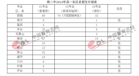 2010年北京铁二中中考招生计划以及录取分数初中v分数廊坊2017图片